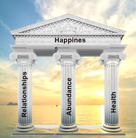 The 3-pillar for Happiness